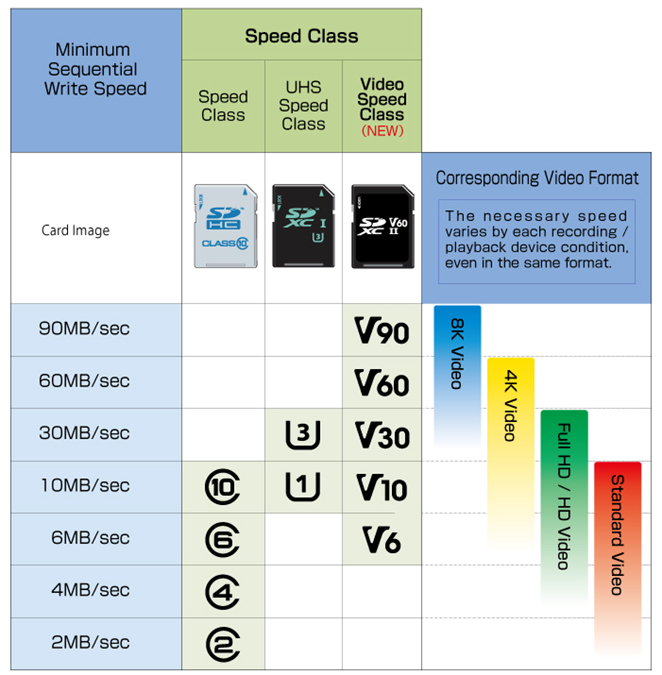 sd card speed class
